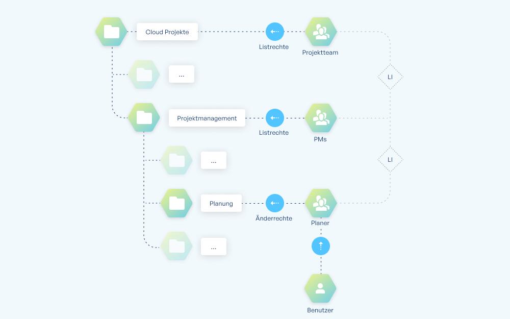 Grafik zum Best Practice bei Access based Enumeration