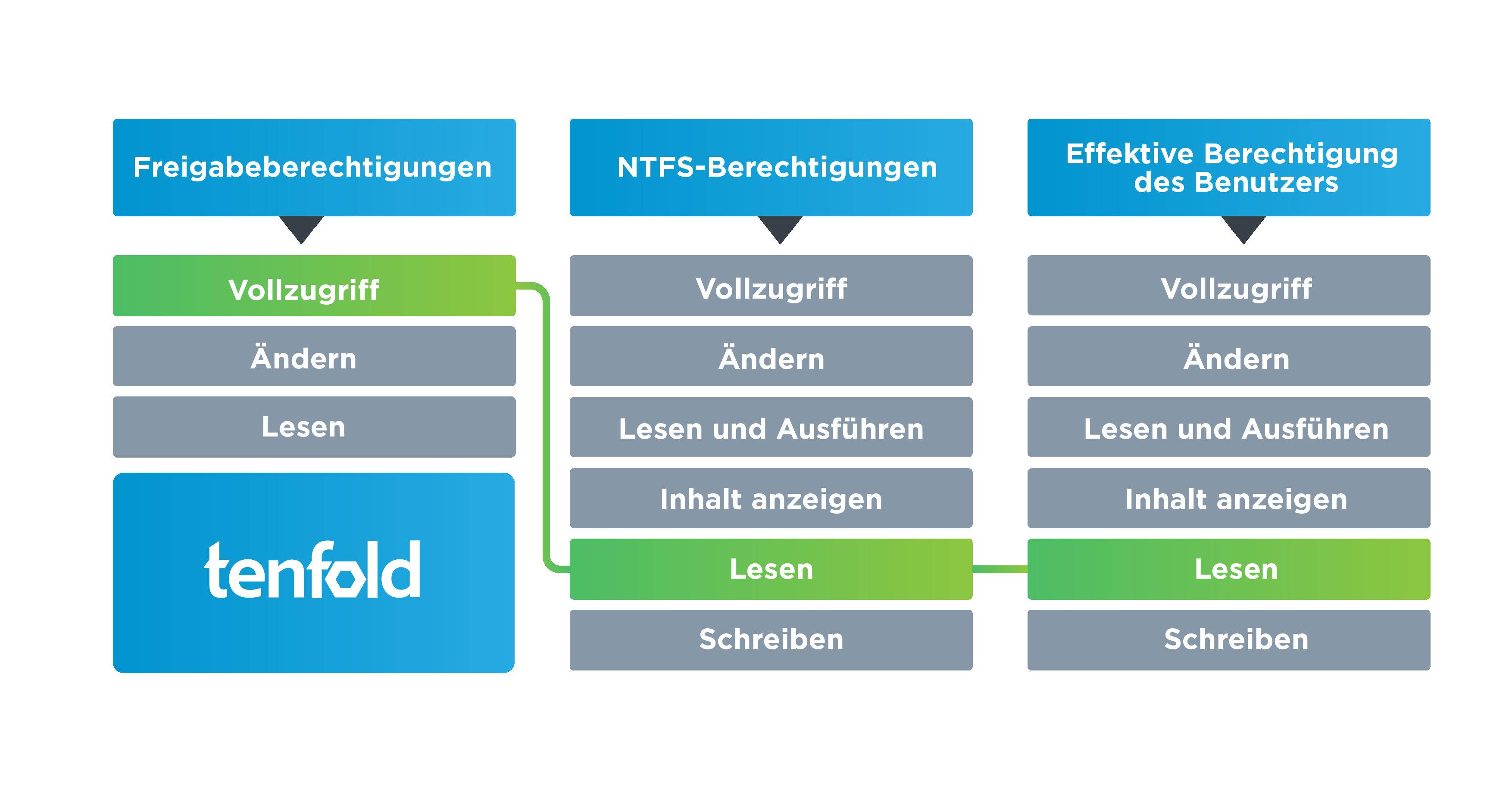 NTFS Berechtigungen vs. Freigabeberechtigungen