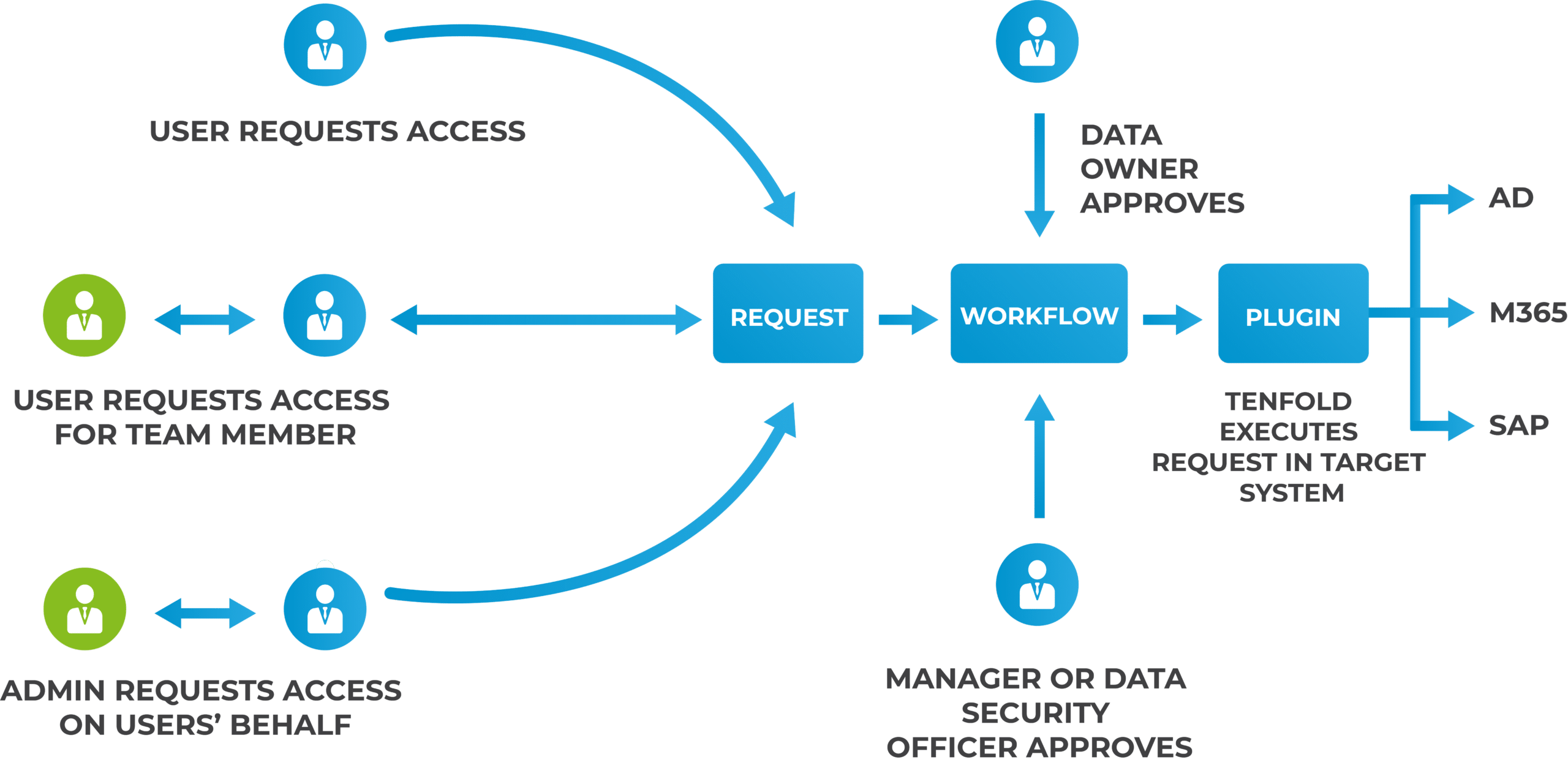 Diagram illustrating approval workflows in the IAM software tenfold.